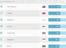 Nền giáo dục Đài Loan xếp thứ 17 thế giới